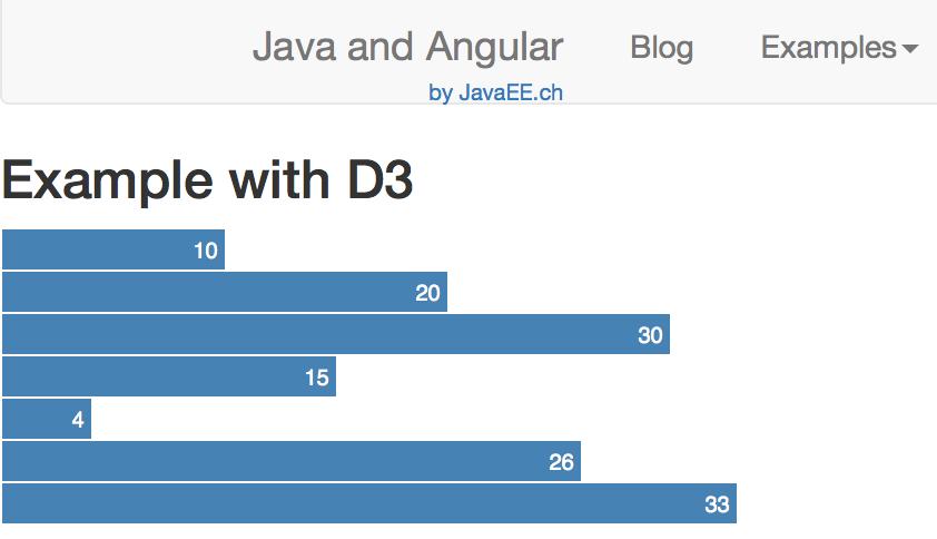Angular and D3 js – tutorial